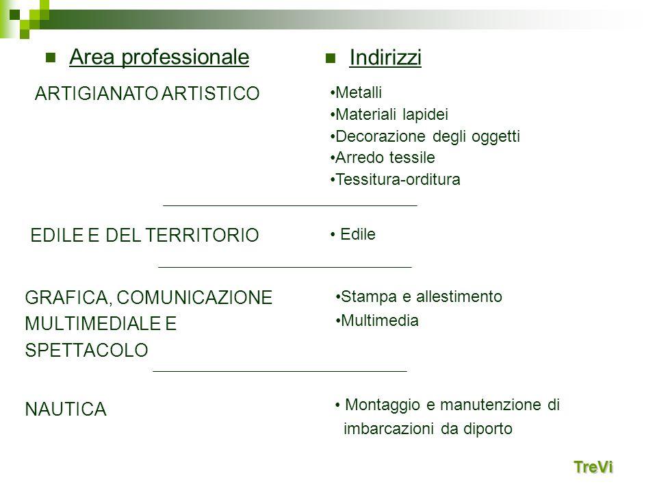 Area professionale Indirizzi ARTIGIANATO ARTISTICO