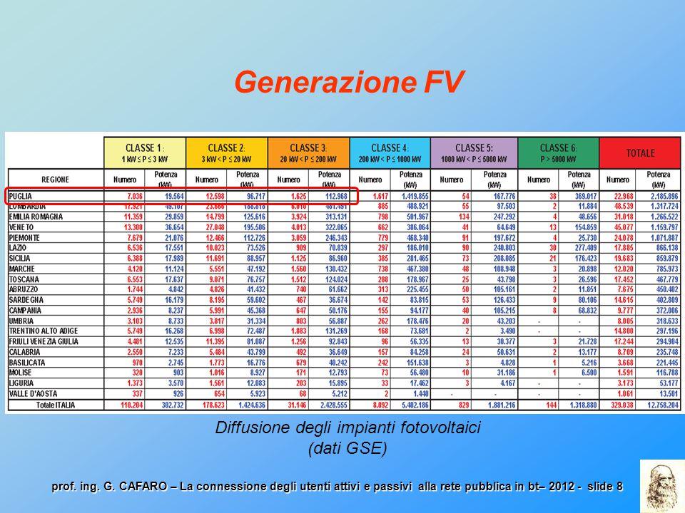 Diffusione degli impianti fotovoltaici