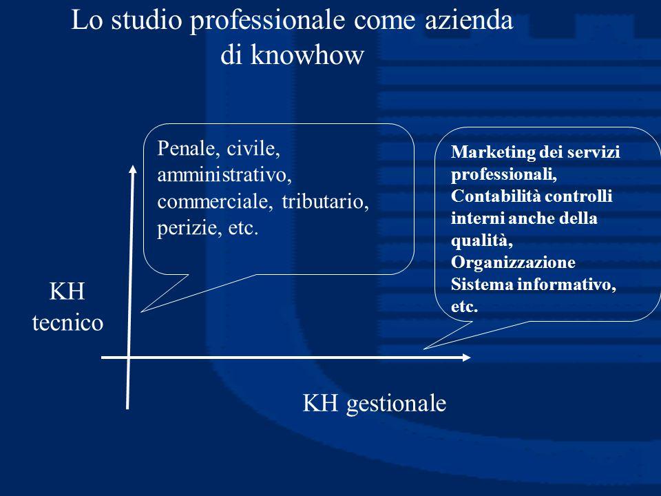 Lo studio professionale come azienda di knowhow