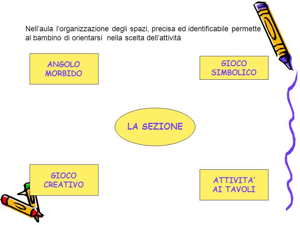 Nell'aula l'organizzazione degli spazi, precisa ed identificabile permette al bambino di orientarsi nella scelta dell'attività
