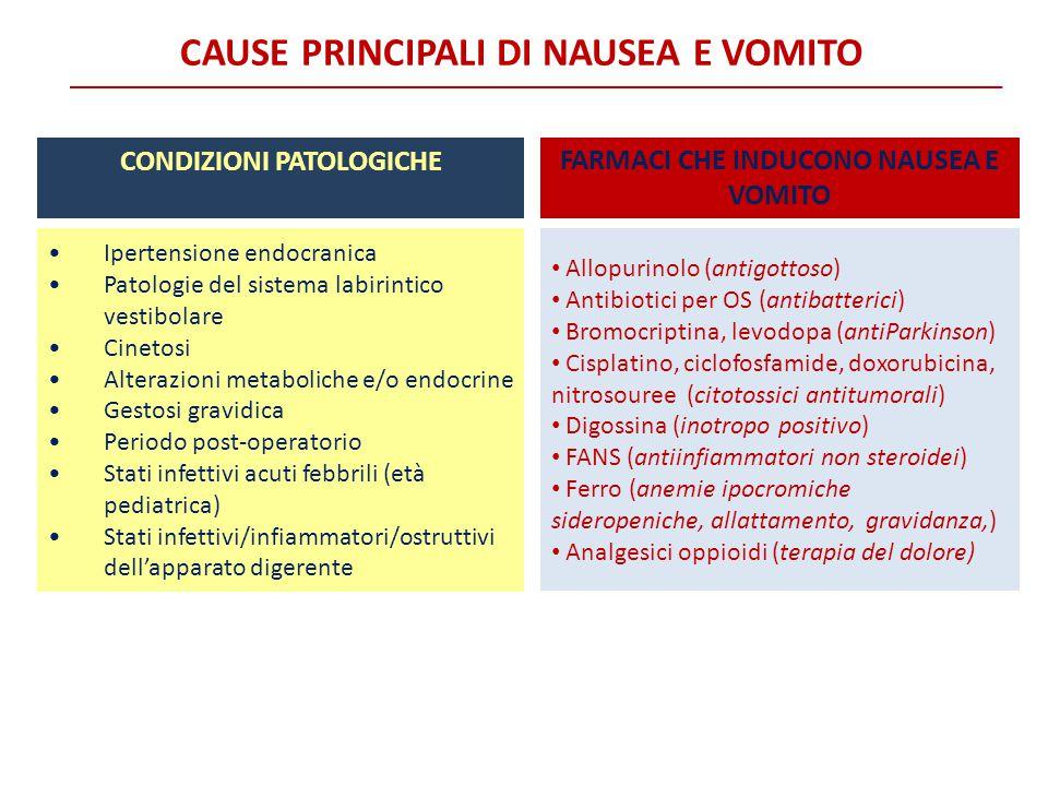 Condizioni patologiche Farmaci che inducono nausea e vomito