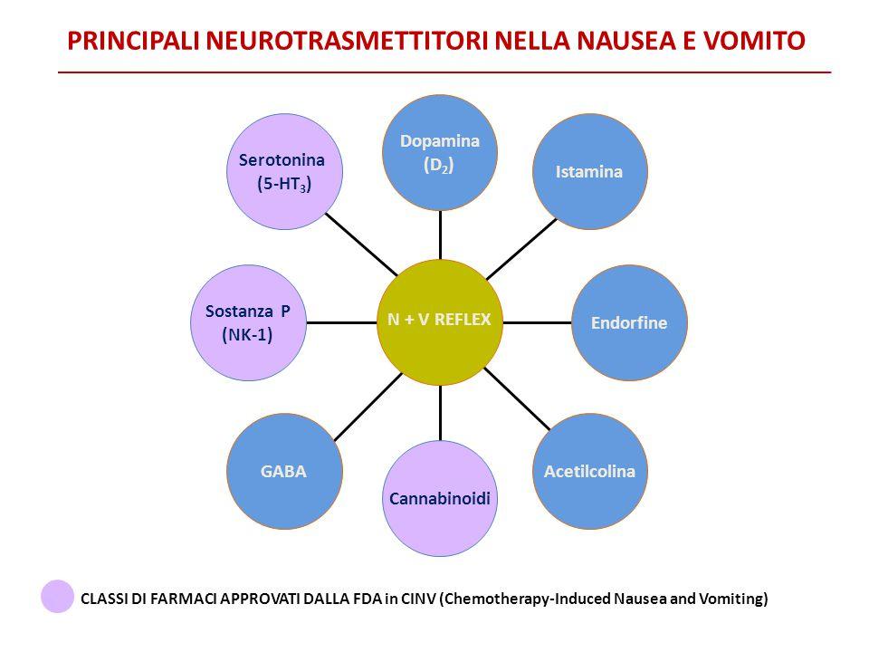 PRINCIPALI NEUROTRASMETTITORI NELLA NAUSEA E VOMITO