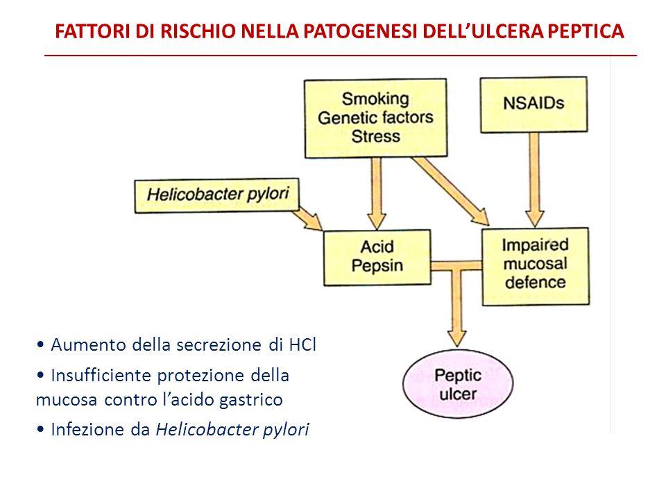 Fattori di rischio nella patogenesi dell'ulcera peptica