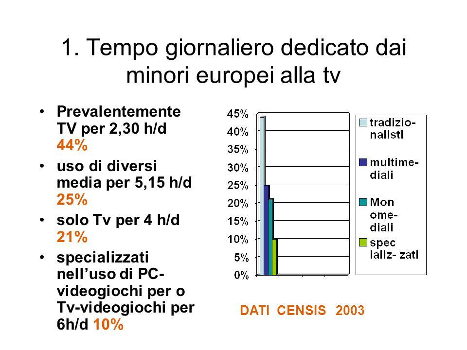 1. Tempo giornaliero dedicato dai minori europei alla tv