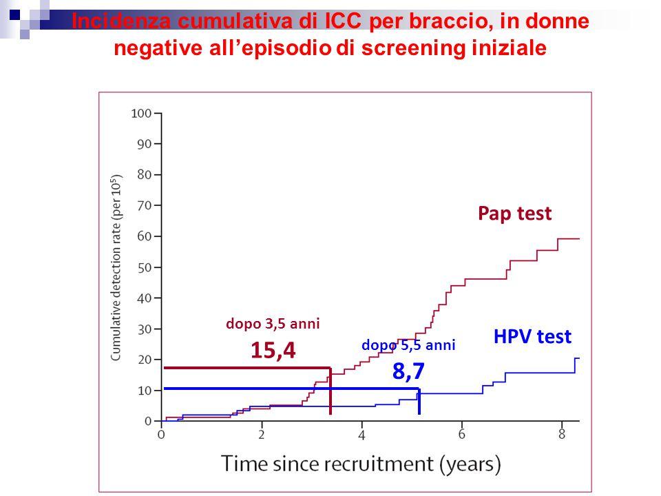 Incidenza cumulativa di ICC per braccio, in donne negative all'episodio di screening iniziale