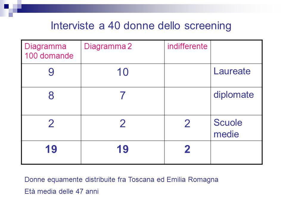 Interviste a 40 donne dello screening 9 10 8 7 2 19