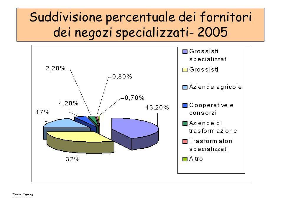 Suddivisione percentuale dei fornitori dei negozi specializzati- 2005