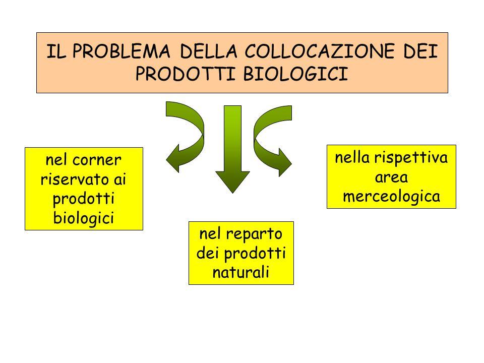 IL PROBLEMA DELLA COLLOCAZIONE DEI PRODOTTI BIOLOGICI