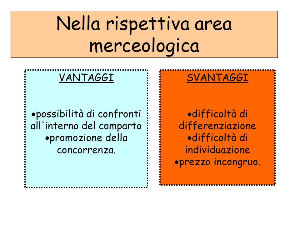 Nella rispettiva area merceologica