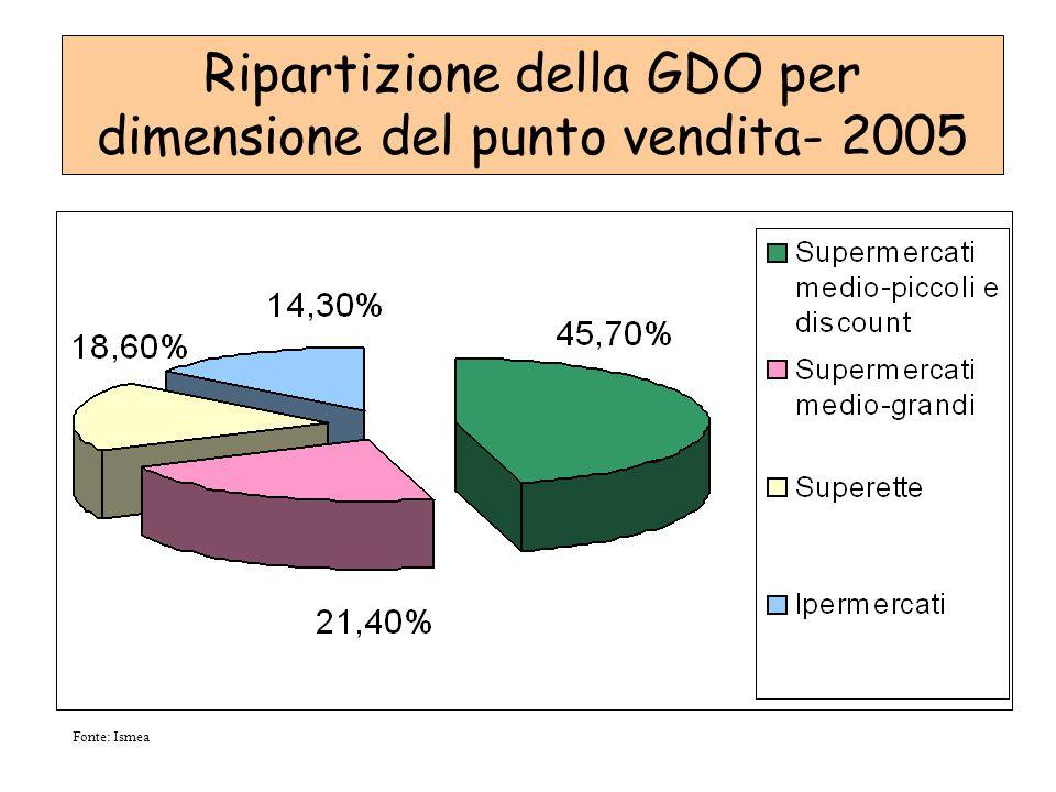 Ripartizione della GDO per dimensione del punto vendita- 2005