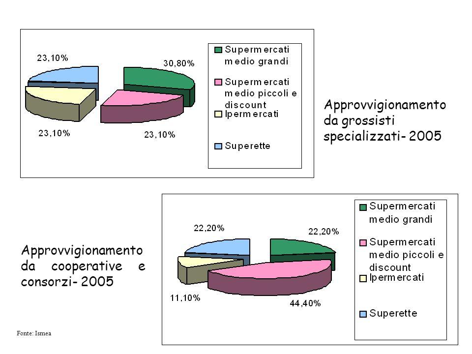 Approvvigionamento da grossisti specializzati- 2005