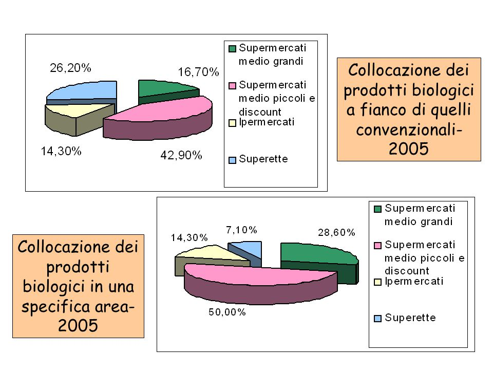 Collocazione dei prodotti biologici in una specifica area- 2005