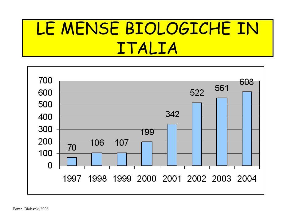 LE MENSE BIOLOGICHE IN ITALIA