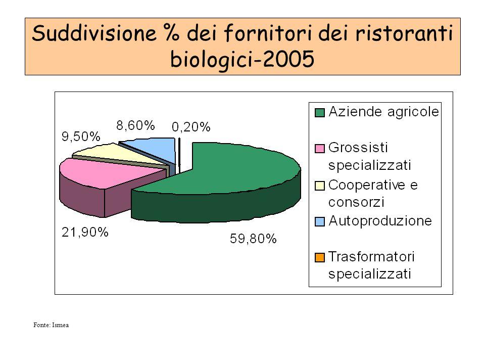 Suddivisione % dei fornitori dei ristoranti biologici-2005
