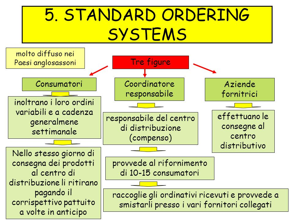 5. STANDARD ORDERING SYSTEMS