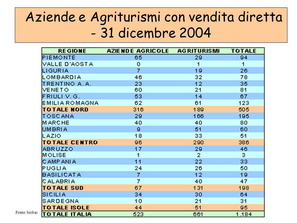 Aziende e Agriturismi con vendita diretta - 31 dicembre 2004