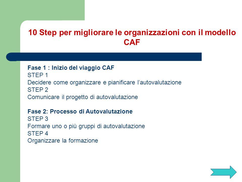 10 Step per migliorare le organizzazioni con il modello CAF