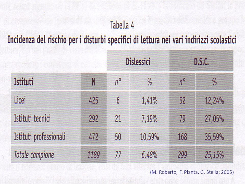 (M. Roberto, F. Pianta, G. Stella; 2005)