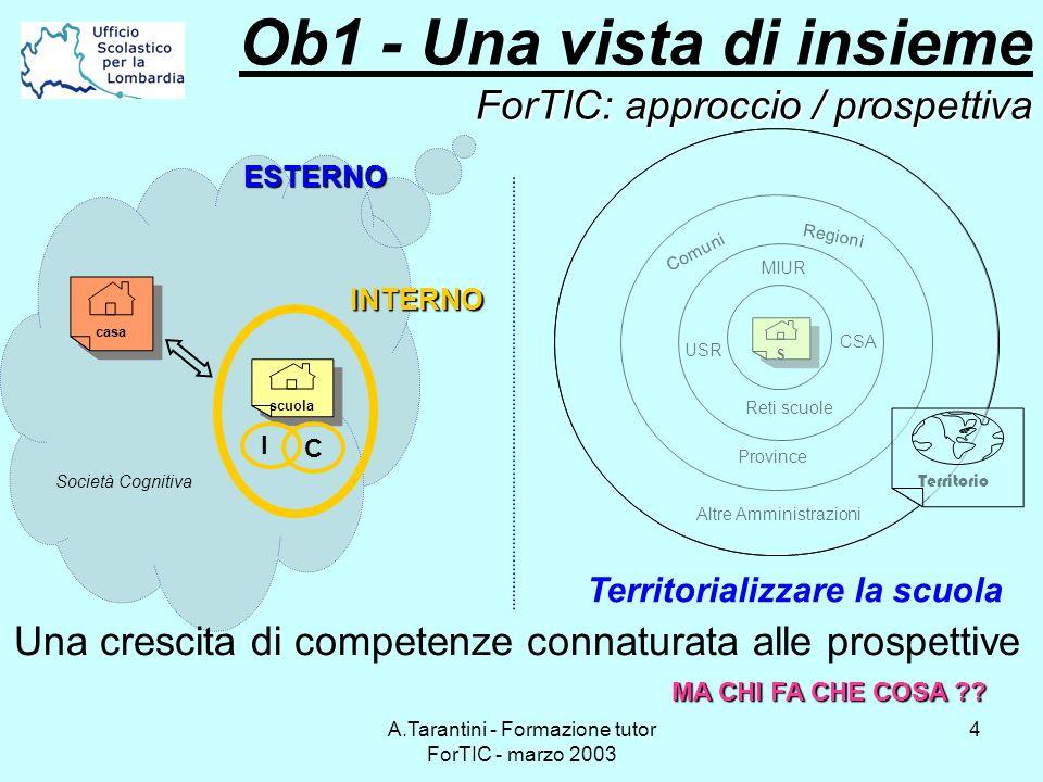 Ob1 - Una vista di insieme ForTIC: approccio / prospettiva