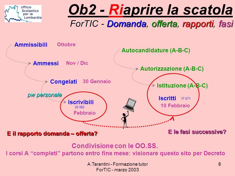 Ob2 - Riaprire la scatola ForTIC - Domanda, offerta, rapporti, fasi