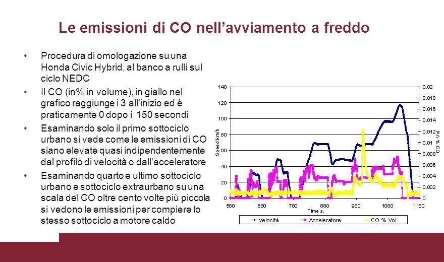 Le emissioni di CO nell'avviamento a freddo