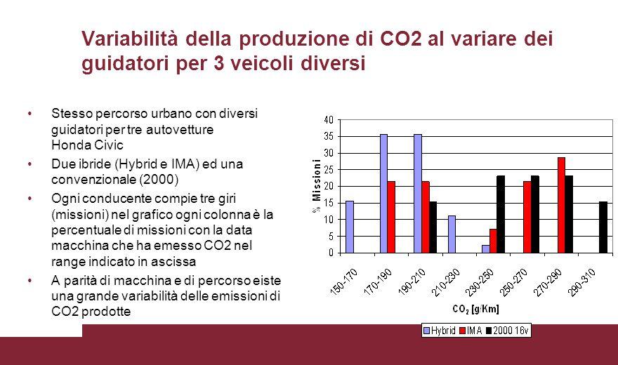 Variabilità della produzione di CO2 al variare dei guidatori per 3 veicoli diversi