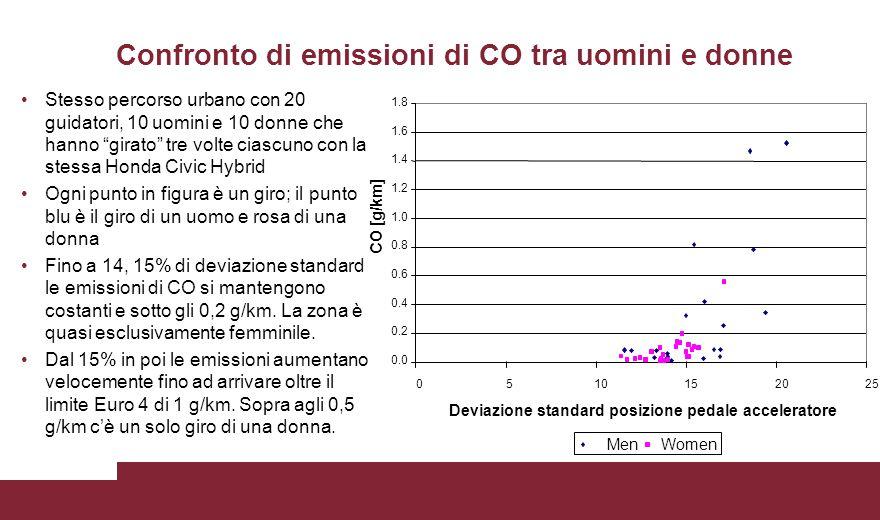 Confronto di emissioni di CO tra uomini e donne