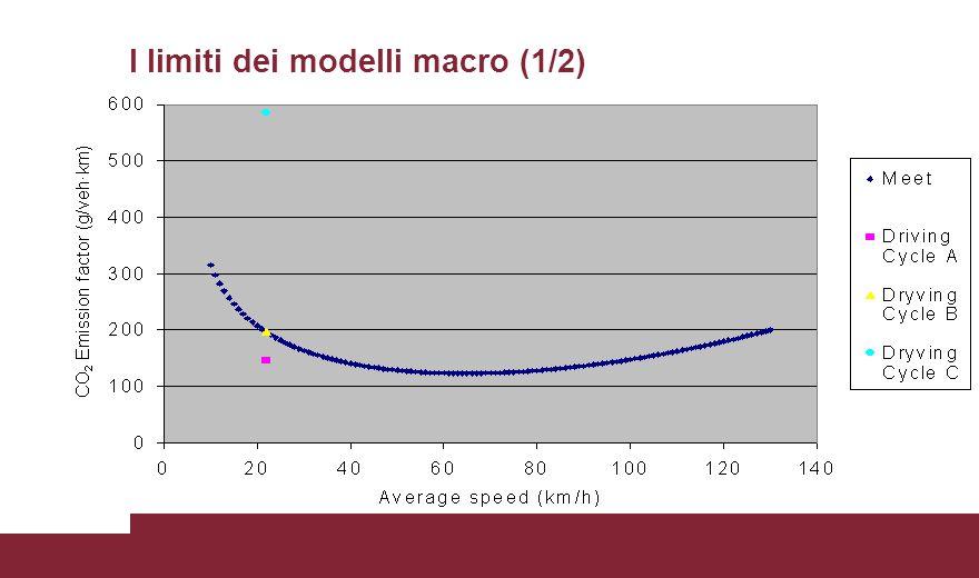 I limiti dei modelli macro (1/2)