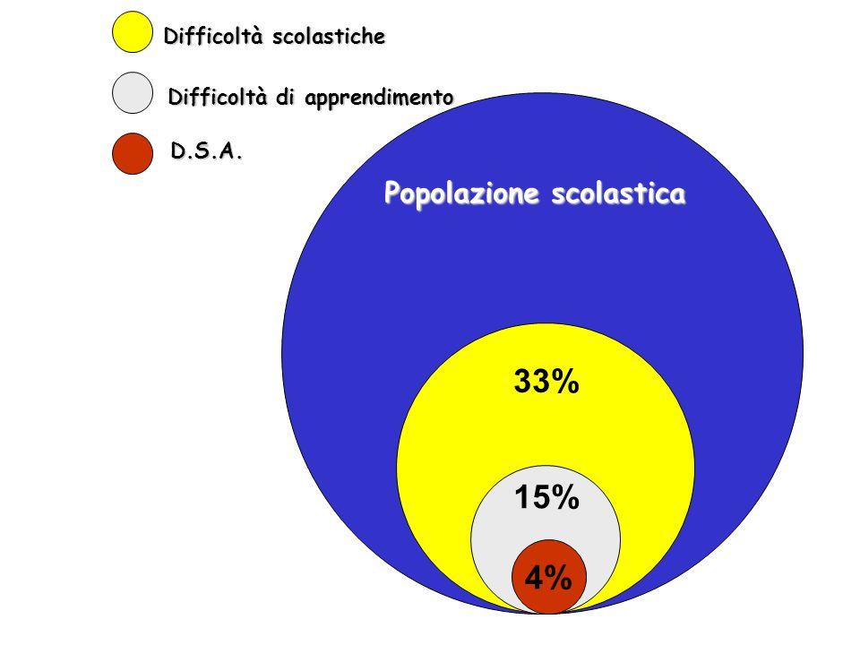 33% 15% 4% Popolazione scolastica Difficoltà scolastiche
