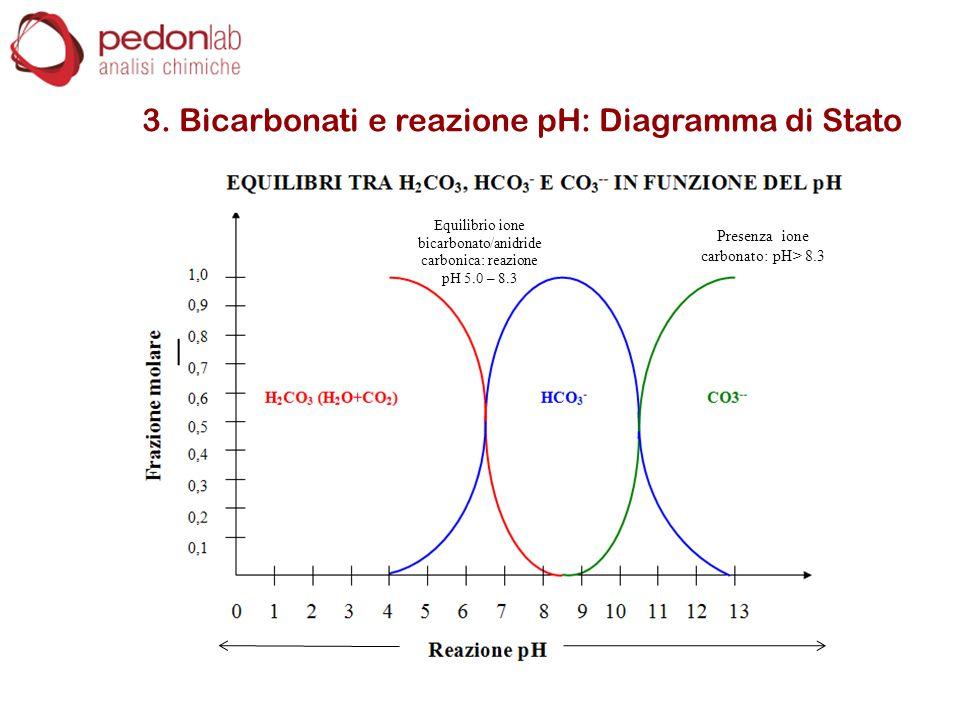 3. Bicarbonati e reazione pH: Diagramma di Stato