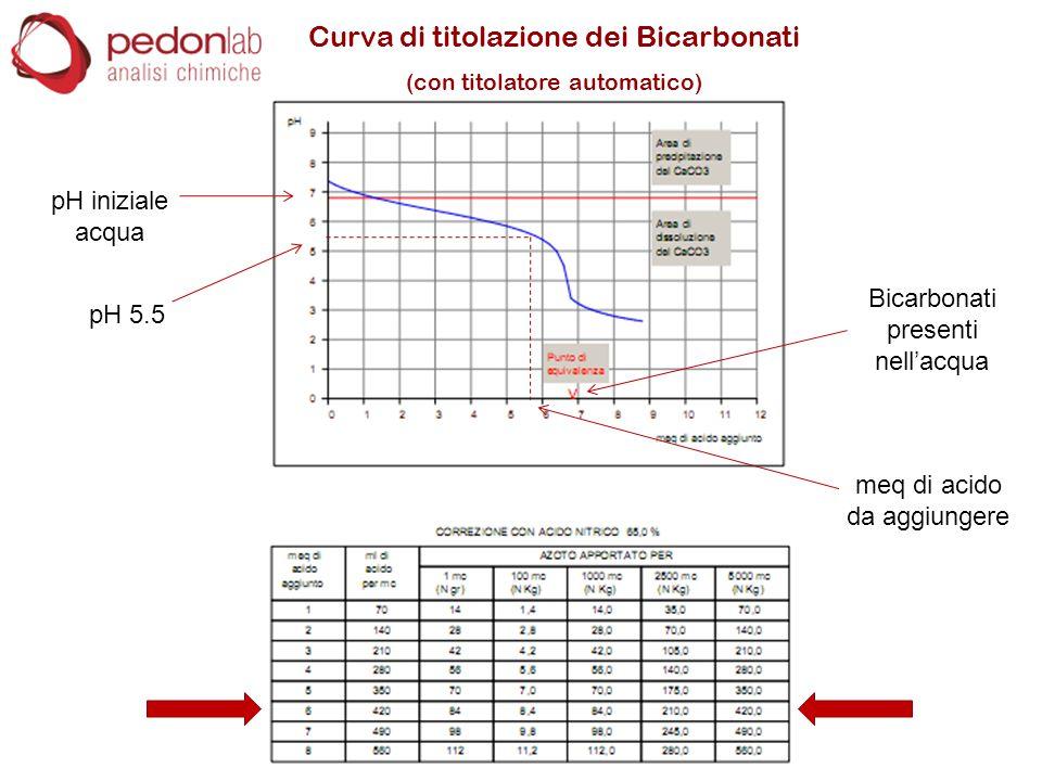 Curva di titolazione dei Bicarbonati