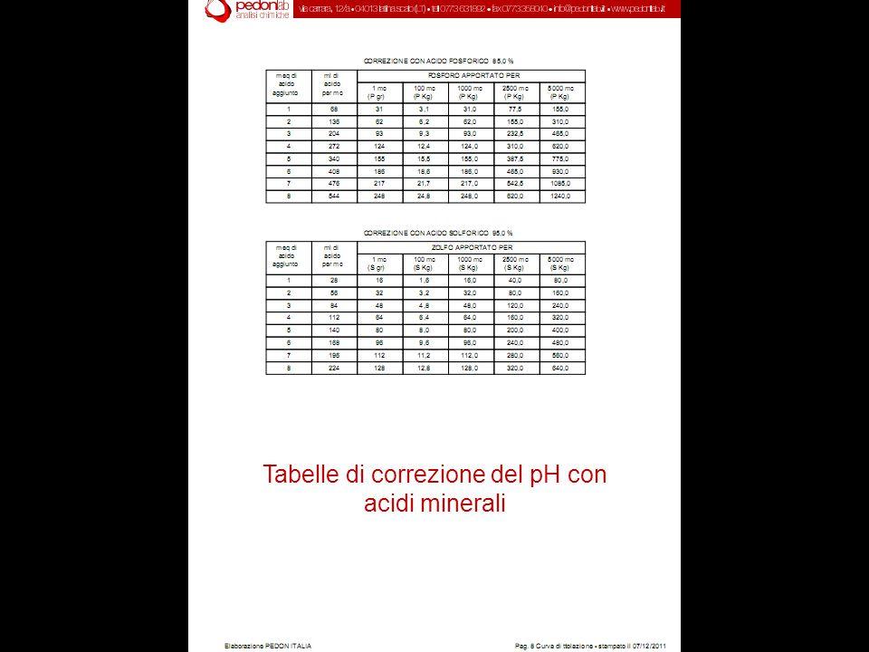 Tabelle di correzione del pH con acidi minerali