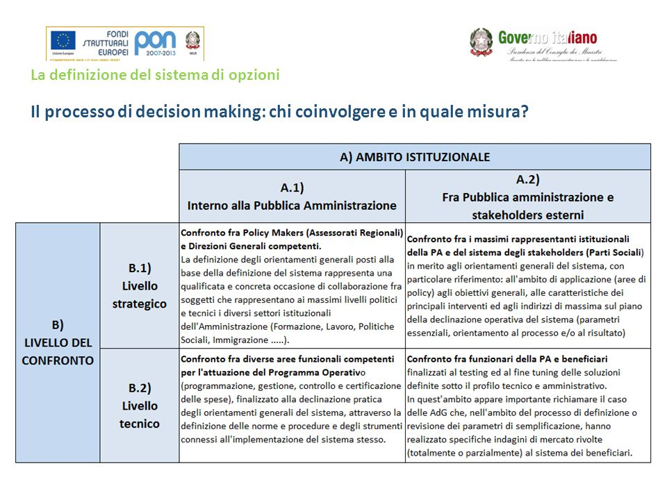 Il processo di decision making: chi coinvolgere e in quale misura