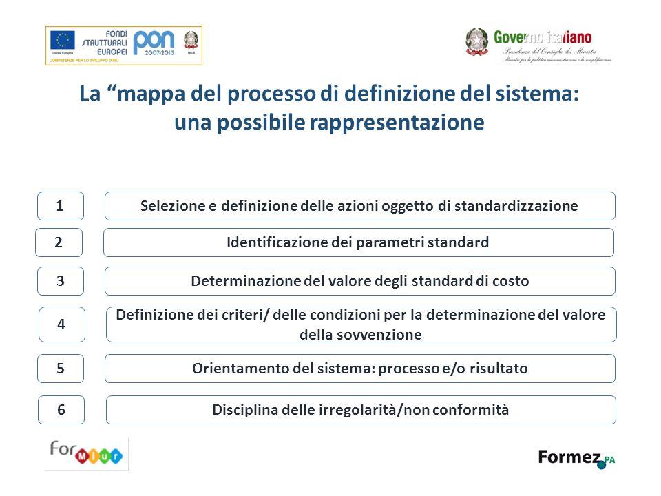 La mappa del processo di definizione del sistema: