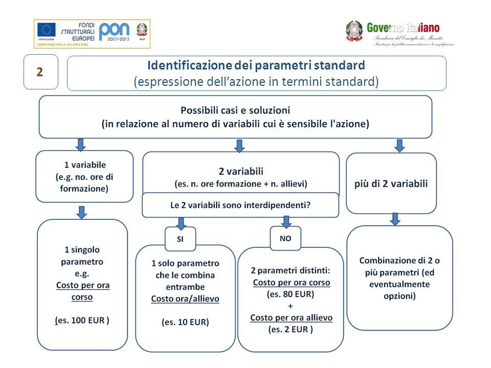 Identificazione dei parametri standard