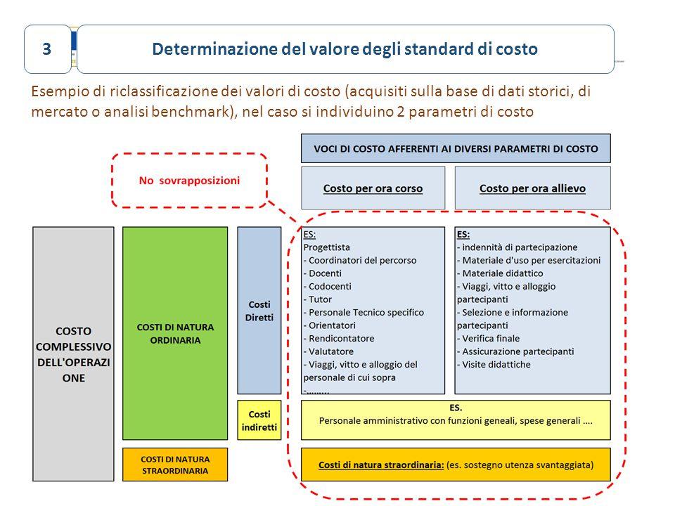 Determinazione del valore degli standard di costo