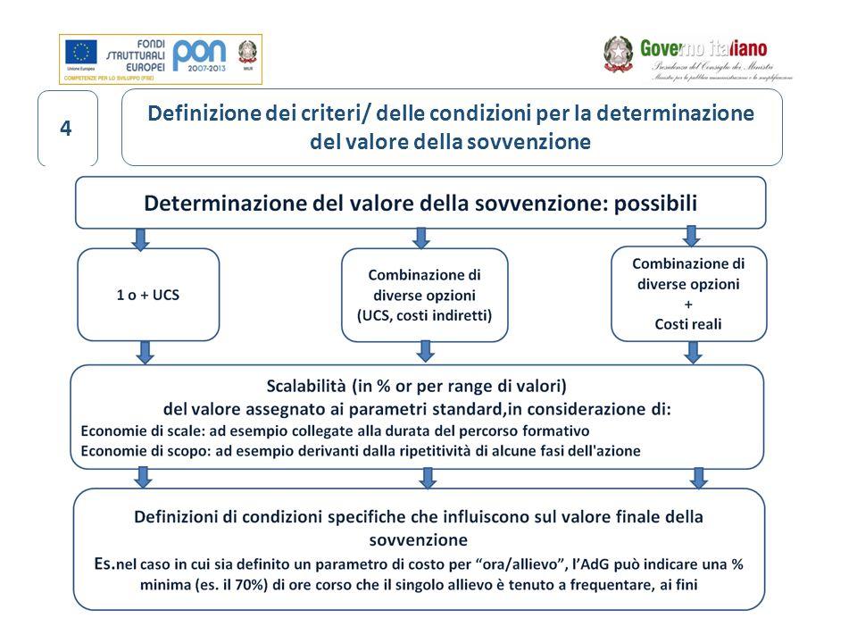 4 Definizione dei criteri/ delle condizioni per la determinazione del valore della sovvenzione
