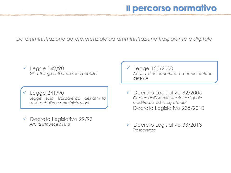 Il percorso normativo Da amministrazione autoreferenziale ad amministrazione trasparente e digitale.