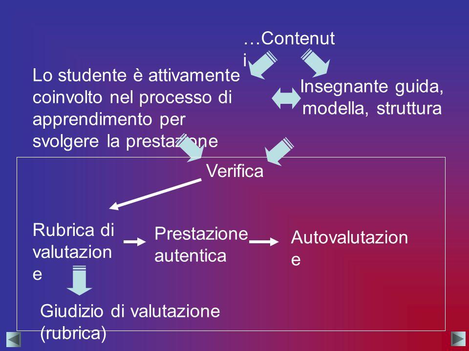 Insegnante guida, modella, struttura