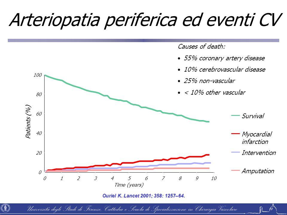 Arteriopatia periferica ed eventi CV