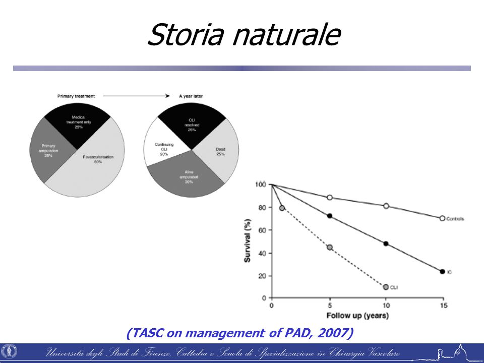 Storia naturale (TASC on management of PAD, 2007)