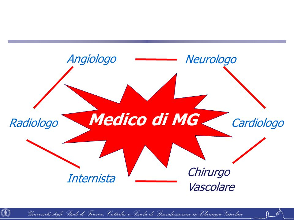 Medico di MG Angiologo Neurologo Radiologo Cardiologo