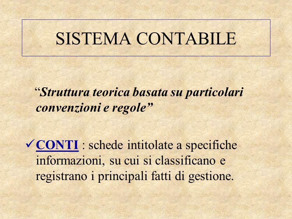 SISTEMA CONTABILE Struttura teorica basata su particolari convenzioni e regole
