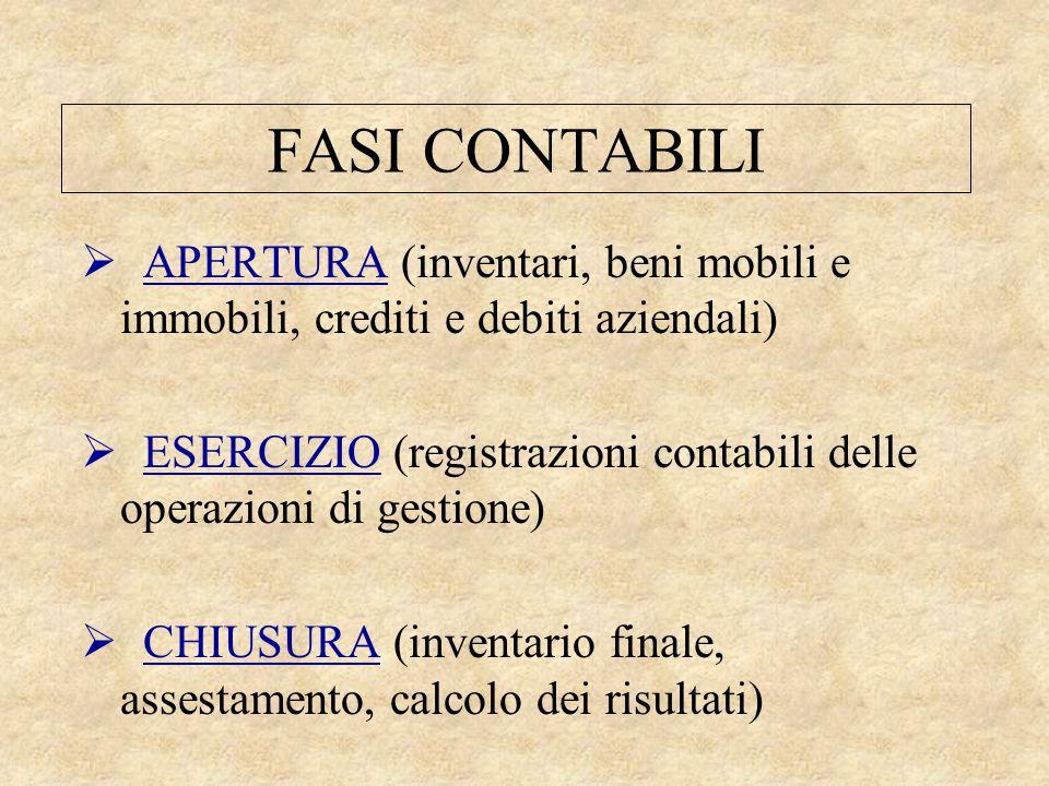 FASI CONTABILI APERTURA (inventari, beni mobili e immobili, crediti e debiti aziendali)