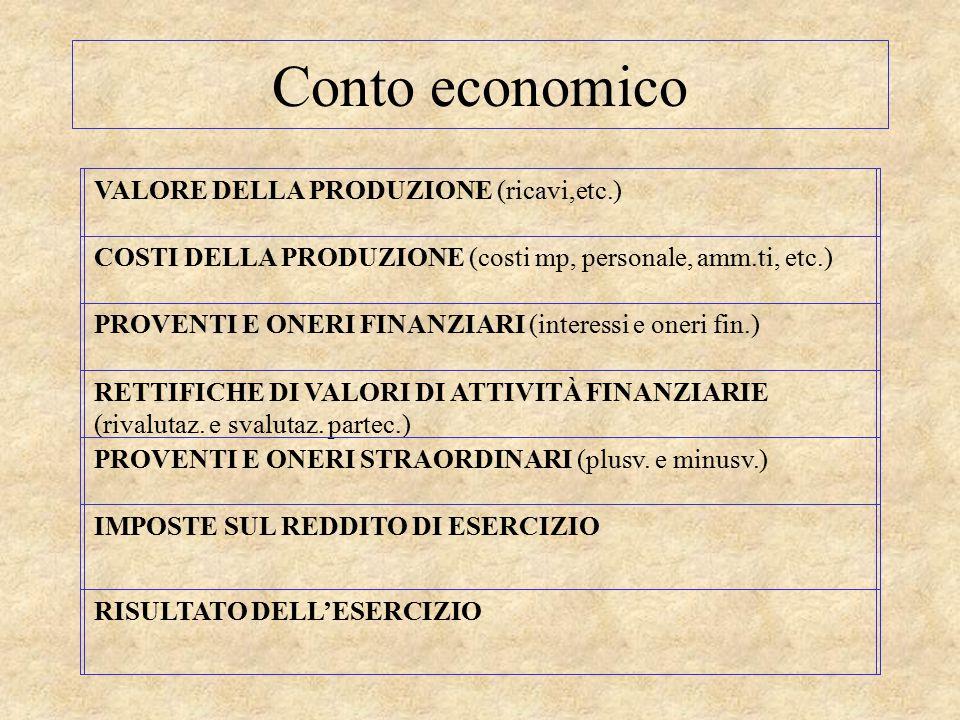 Conto economico VALORE DELLA PRODUZIONE (ricavi,etc.)