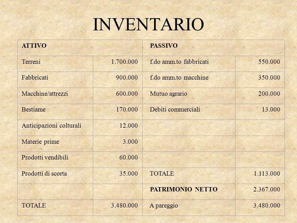 INVENTARIO ATTIVO PASSIVO Terreni 1.700.000 f.do amm.to fabbricati