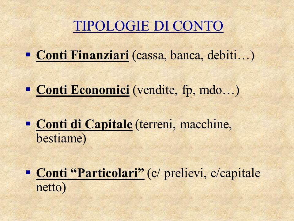 TIPOLOGIE DI CONTO Conti Finanziari (cassa, banca, debiti…)