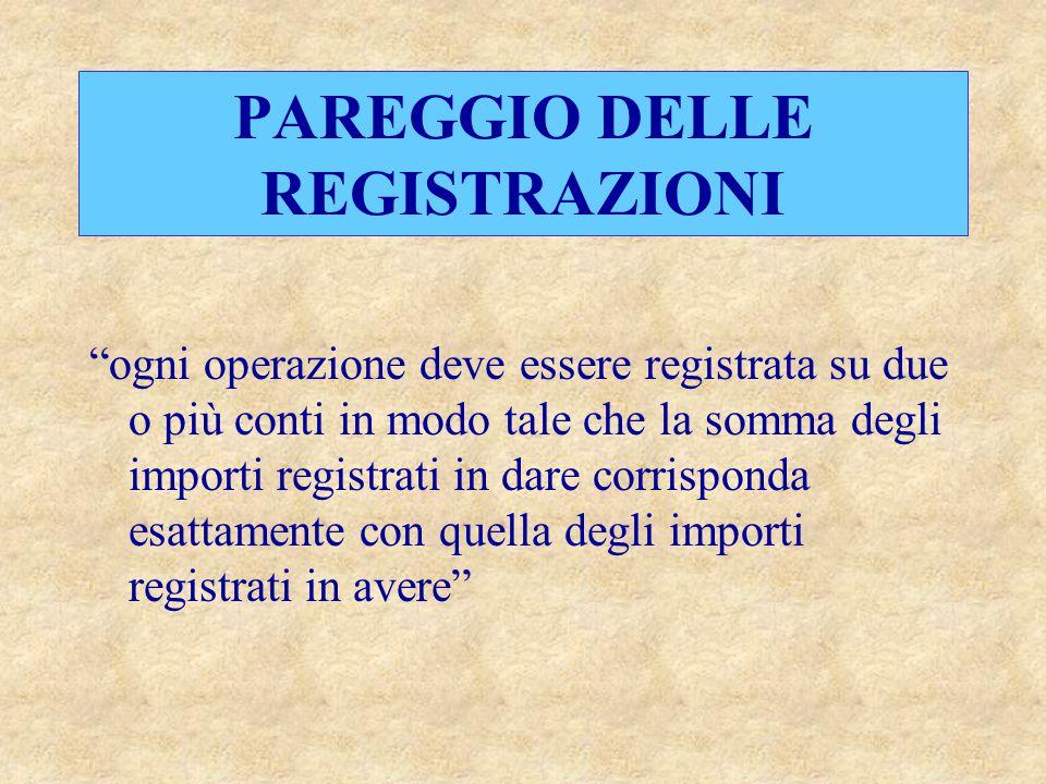 PAREGGIO DELLE REGISTRAZIONI