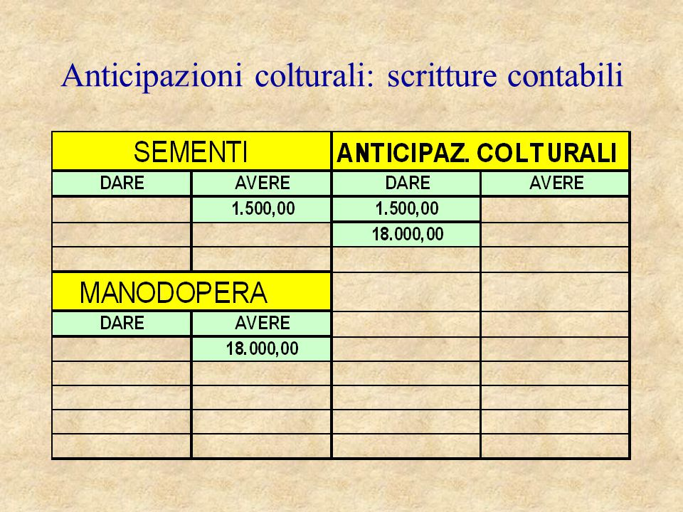 Anticipazioni colturali: scritture contabili