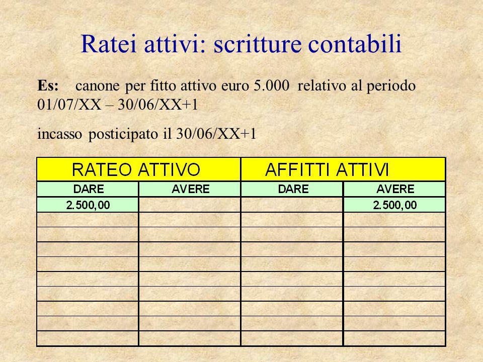 Ratei attivi: scritture contabili